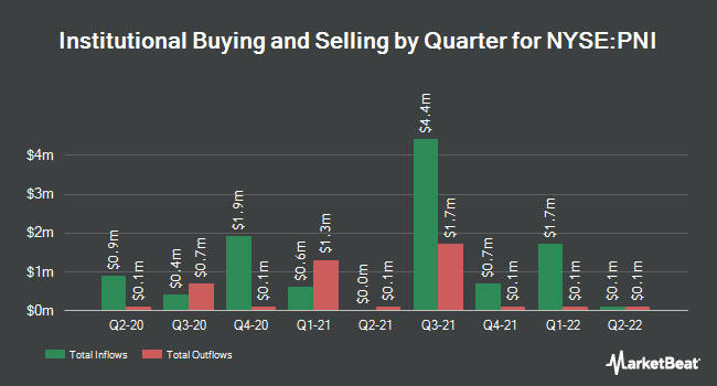 Institutional Ownership by Quarter for PIMCO New York Municipal Income Fund III (NYSE:PNI)