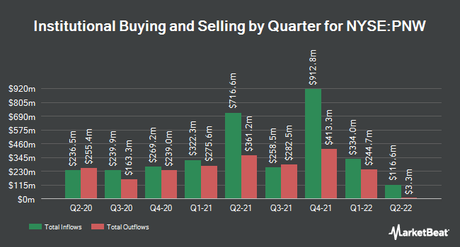 Institutional Ownership by Quarter for Pinnacle West Capital Corporation (NYSE:PNW)