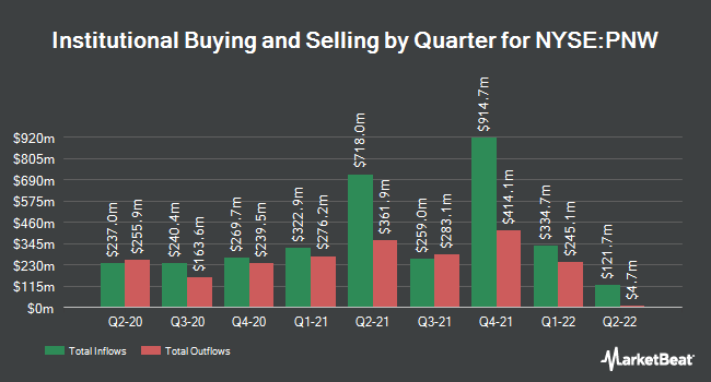 Institutional Ownership by Quarter for Pinnacle West Capital (NYSE:PNW)