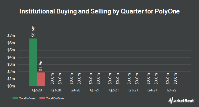 Institutional Ownership by Quarter for PolyOne Corporation (NYSE:POL)