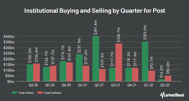 Institutional Ownership by Quarter for Post Holdings (NYSE:POST)