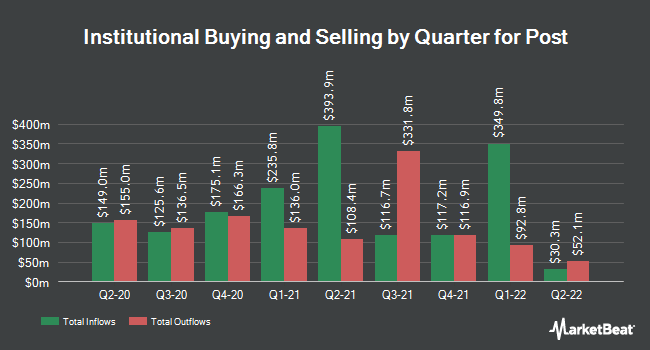 Institutional Ownership by Quarter for Post (NYSE:POST)
