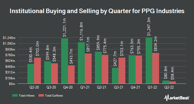 Institutional Ownership by Quarter for PPG Industries (NYSE:PPG)