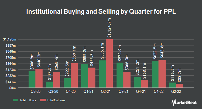 Institutional Ownership by Quarter for PPL Corp (NYSE:PPL)