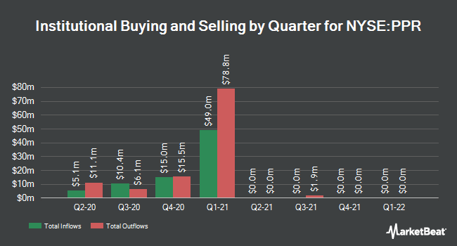 Institutional Ownership by Quarter for Voya Prime Rate Trust (NYSE:PPR)