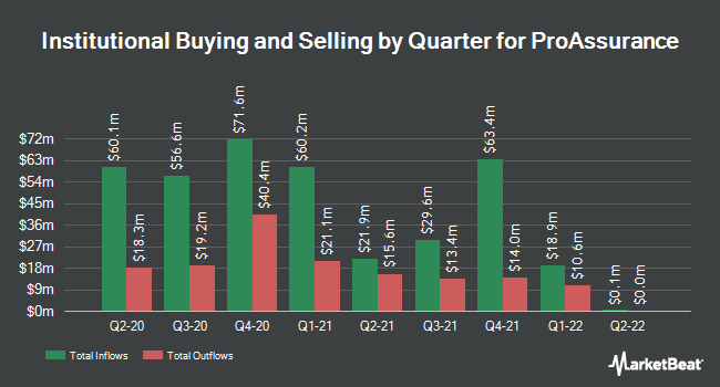 Institutional Ownership by Quarter for ProAssurance Corporation (NYSE:PRA)