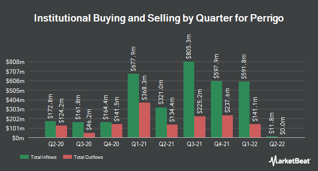 Institutional Ownership by Quarter for Perrigo Company (NYSE:PRGO)