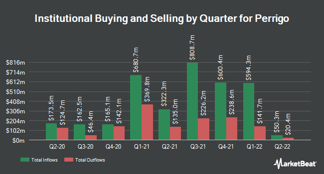 Institutional Ownership by Quarter for Perrigo (NYSE:PRGO)