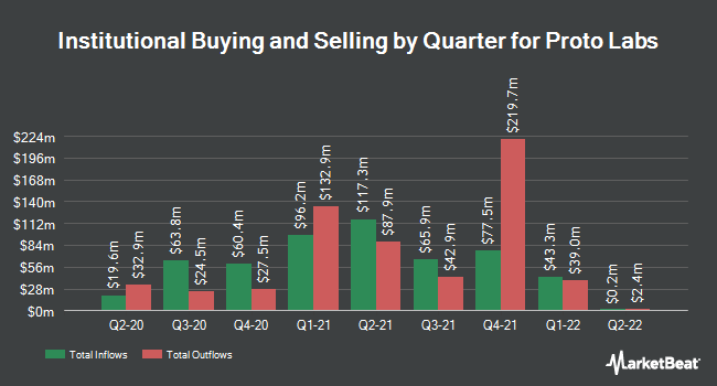 Institutional Ownership by Quarter for Proto Labs (NYSE:PRLB)