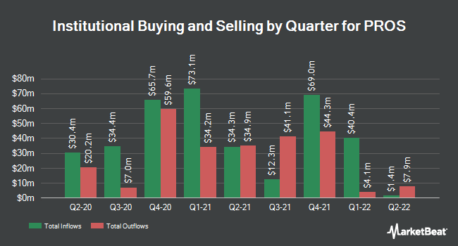 Institutional Ownership by Quarter for PROS (NYSE:PRO)