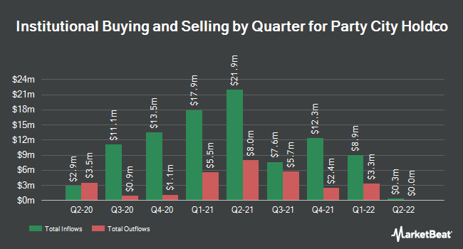 Institutional Ownership by Quarter for Party City Holdco (NYSE:PRTY)