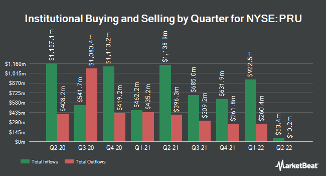 Institutional Ownership by Quarter for Prudential Financial (NYSE:PRU)