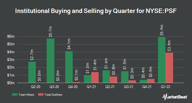 Institutional Ownership by Quarter for Cohen & Steers Select Pref & Inc Fd (NYSE:PSF)