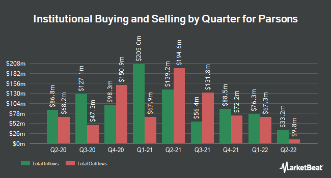 Institutional Ownership by Quarter for Parsons (NYSE:PSN)