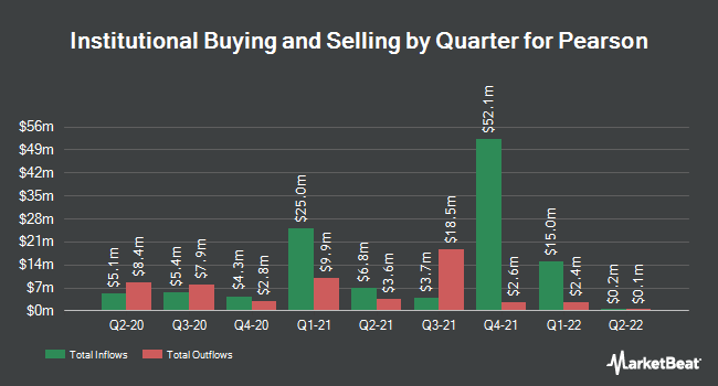 Institutional Ownership by Quarter for Pearson, PLC (NYSE:PSO)
