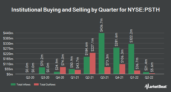 Institutional Ownership by Quarter for Pershing Square Tontine (NYSE:PSTH)
