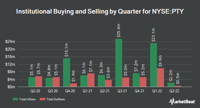 Institutional Ownership by Quarter for Pimco Corporate & Income Opportunity Fund (NYSE:PTY)