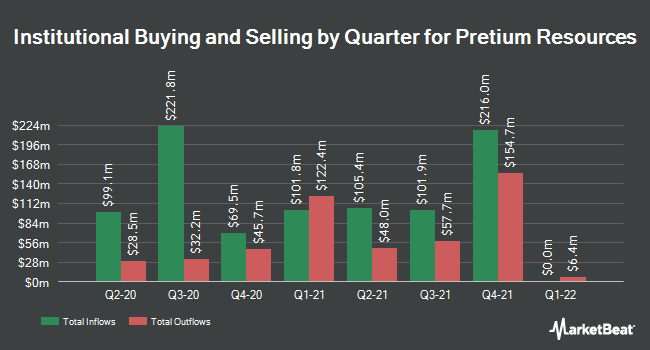 Institutional Ownership by Quarter for Pretium Resources (NYSE:PVG)