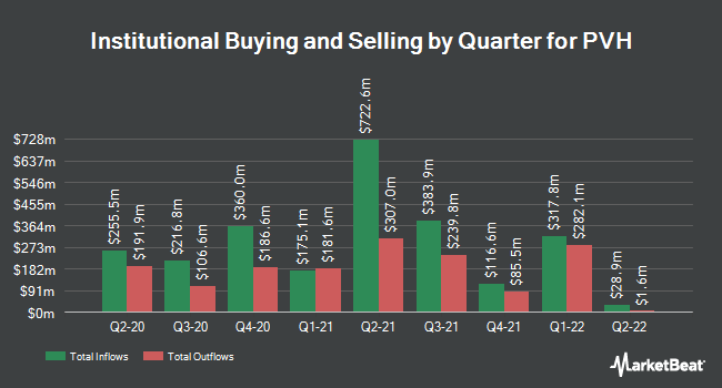 Institutional Ownership by Quarter for PVH Corp. (NYSE:PVH)