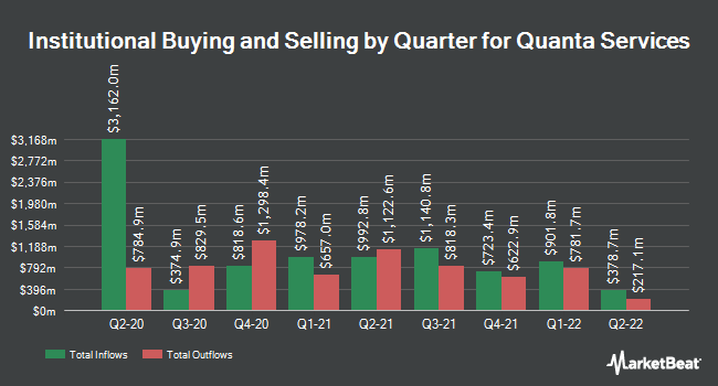 Institutional Ownership by Quarter for Quanta Services (NYSE:PWR)