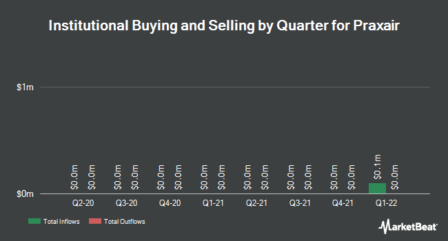 Institutional Ownership by Quarter for Praxair (NYSE:PX)