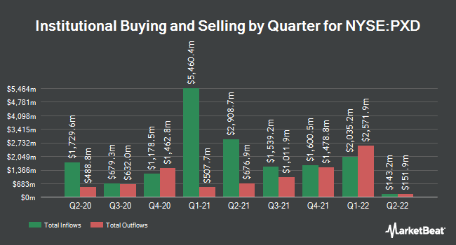 Institutional Ownership by Quarter for Pioneer Natural Resources Company (NYSE:PXD)