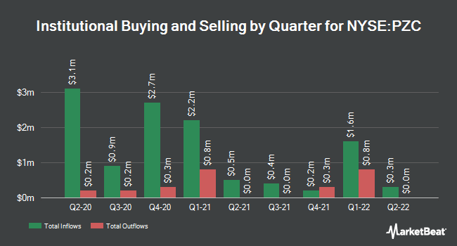 Institutional Ownership by Quarter for Pimco CA Muni. Income Fund III (NYSE:PZC)