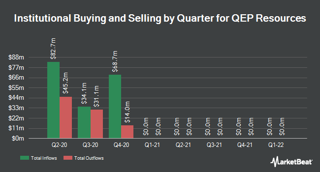 Institutional Ownership by Quarter for QEP Resources (NYSE:QEP)
