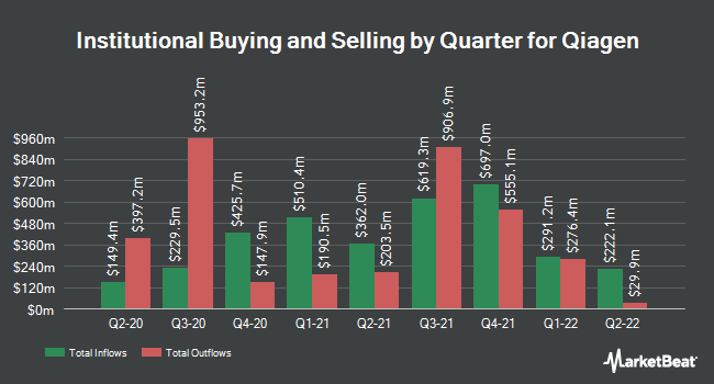 Institutional Ownership by Quarter for Qiagen (NYSE:QGEN)