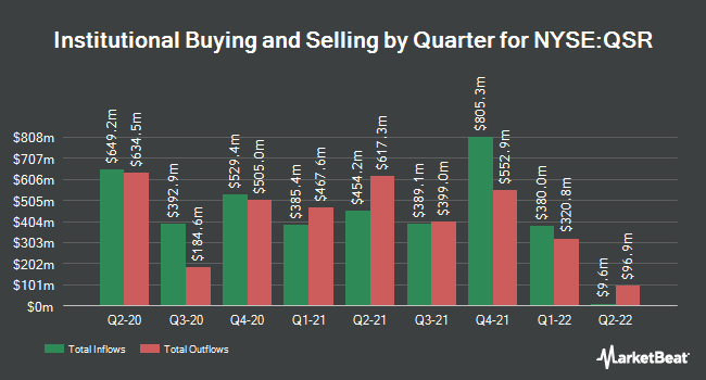 Institutional Ownership by Quarter for Restaurant Brands International (NYSE:QSR)