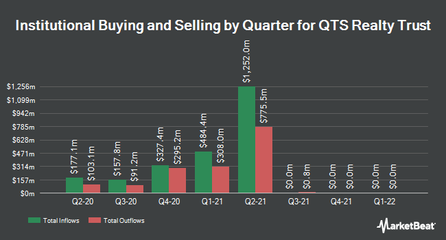 Institutional Ownership by Quarter for QTS Realty Trust (NYSE:QTS)