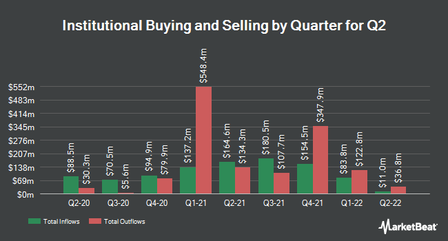 Institutional Ownership by Quarter for Q2 (NYSE:QTWO)