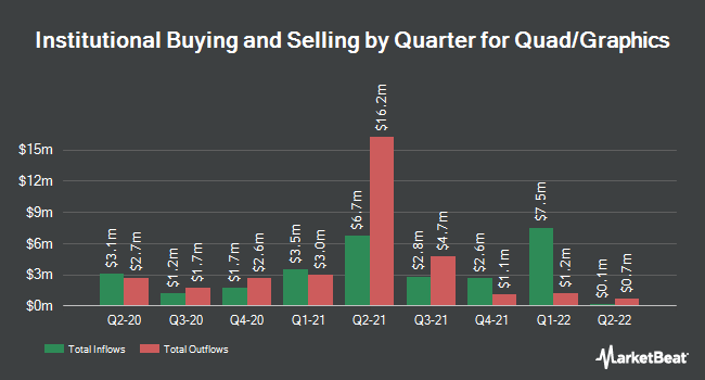 Institutional Ownership by Quarter for Quad Graphics (NYSE:QUAD)