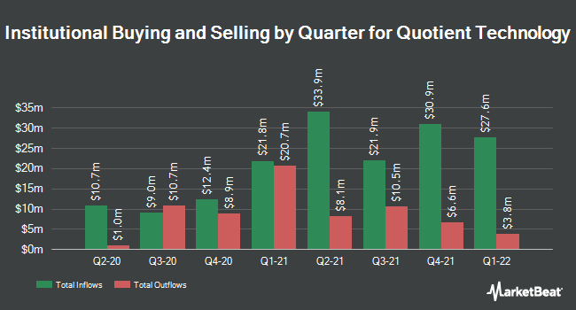 Institutional Ownership by Quarter for Quotient Technology (NYSE:QUOT)