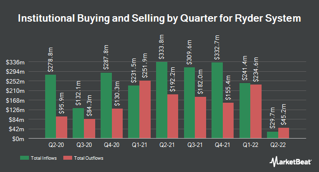 Institutional Ownership by Quarter for Ryder System (NYSE:R)