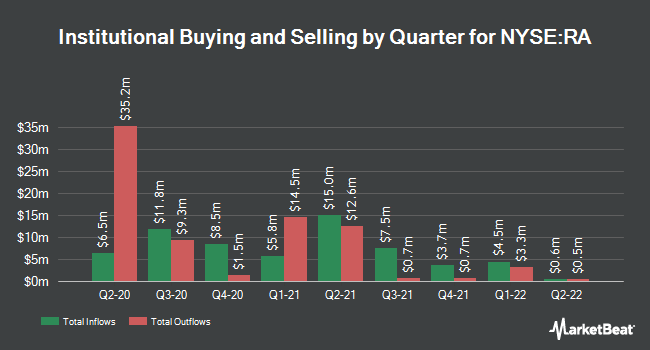 Institutional Ownership by Quarter for BROOKFIELD RL A/SHS BEN INT (NYSE:RA)