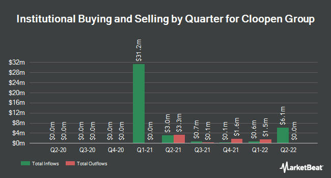 Institutional Ownership by Quarter for Cloopen Group (NYSE:RAAS)