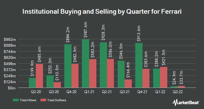 Institutional Ownership by Quarter for Ferrari N.V. (NYSE:RACE)