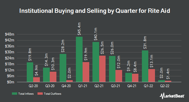 Institutional Ownership by Quarter for Rite Aid Corporation (NYSE:RAD)