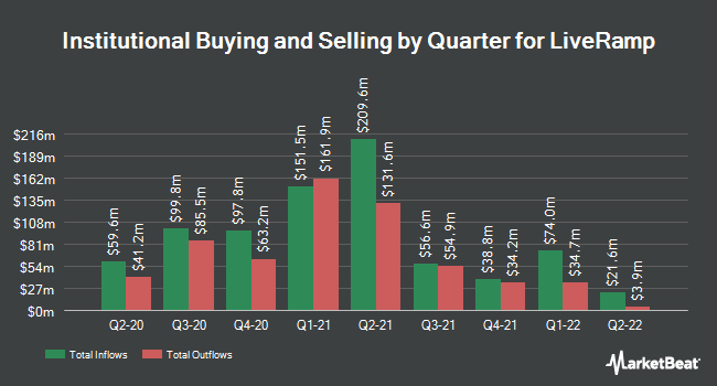 Institutional Ownership by Quarter for LiveRamp (NYSE:RAMP)