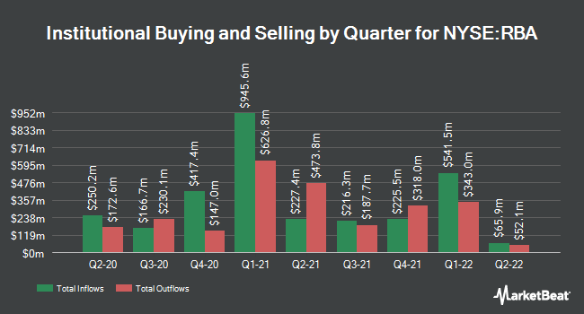 Institutional Ownership by Quarter for Ritchie Bros. Auctioneers Incorporated (NYSE:RBA)