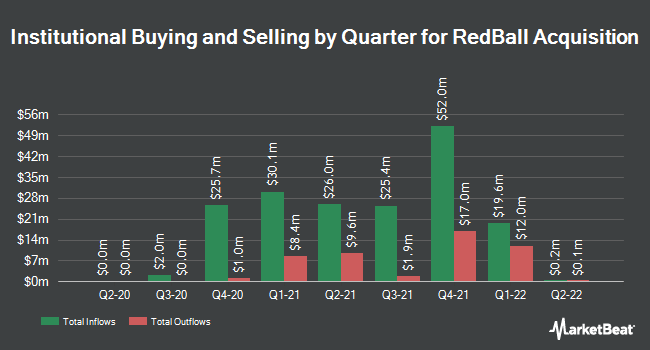 Institutional Ownership by Quarter for RedBall Acquisition (NYSE:RBAC)