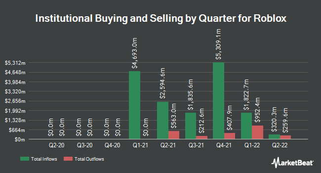 Institutional Ownership by Quarter for Roblox (NYSE:RBLX)