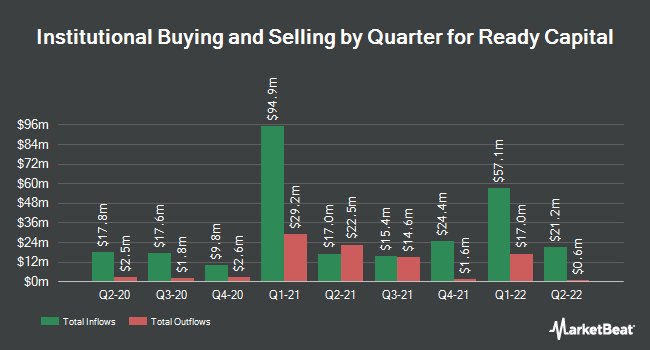 Institutional Ownership by Quarter for Ready Capital (NYSE:RC)