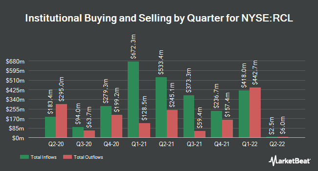Institutional Ownership by Quarter for Royal Caribbean Cruises (NYSE:RCL)