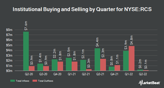 Institutional Ownership by Quarter for PIMCO ST GLB GV (NYSE:RCS)