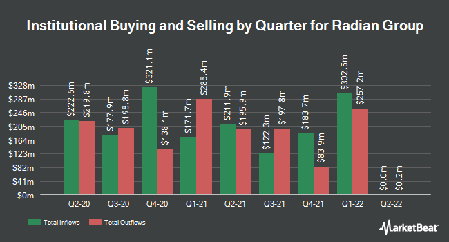 Institutional Ownership by Quarter for Radian Group (NYSE:RDN)