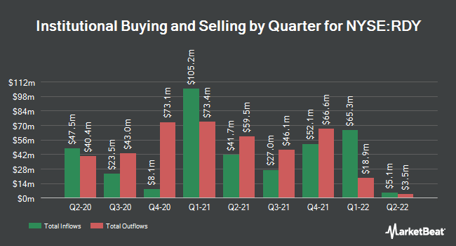 Institutional Ownership by Quarter for Dr.Reddy`s Laboratories (NYSE:RDY)