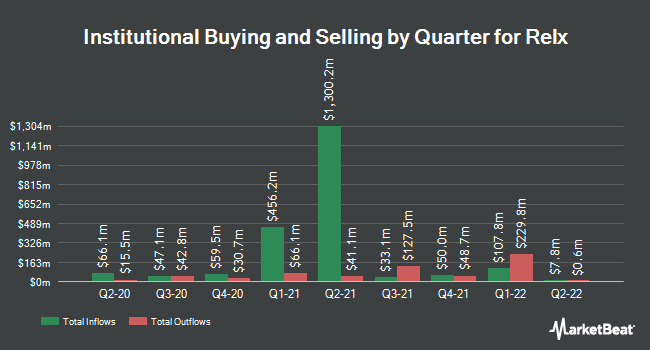 Institutional Ownership by Quarter for Relx (NYSE:RELX)