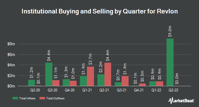 Institutional Ownership by Quarter for Revlon (NYSE:REV)
